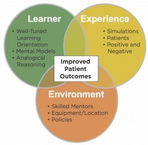outcomes model